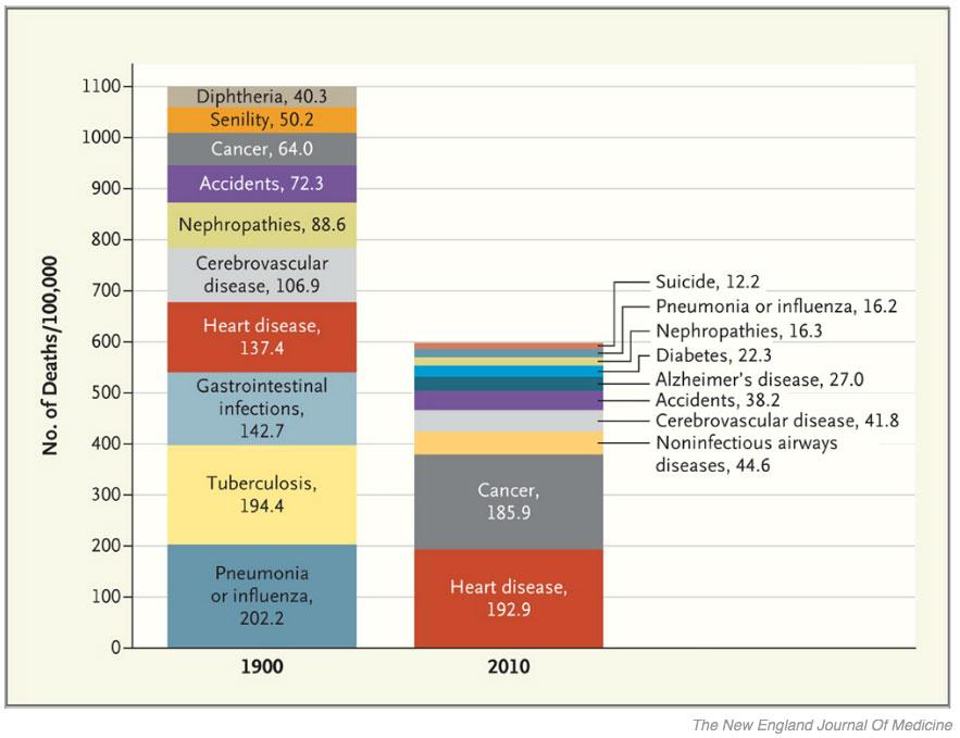 deaths-since-1900